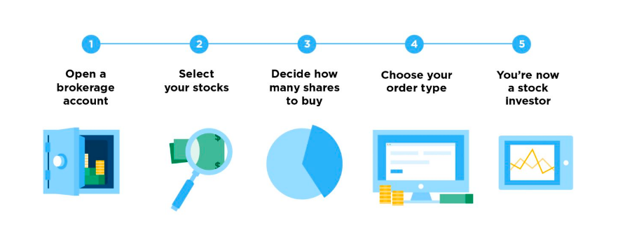 What is the best way to buy US stocks (eg Facebook, Amazon