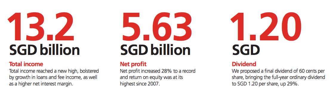 Stocks Discussion) SGX: DBS Group Ltd [SGX: D05 SI] - Seedly