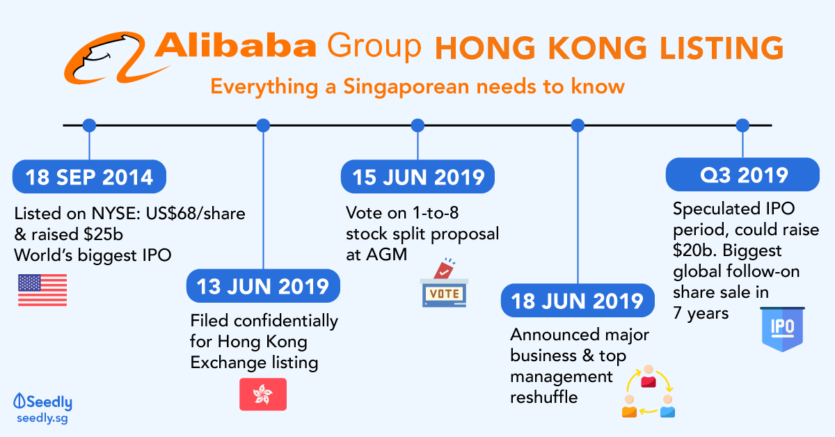 How Will Alibaba S New Listing In Hong Kong Affect Its Us Stock Price Seedly Alibaba has documented its company history since its founding 15 years ago. hong kong affect its us stock price